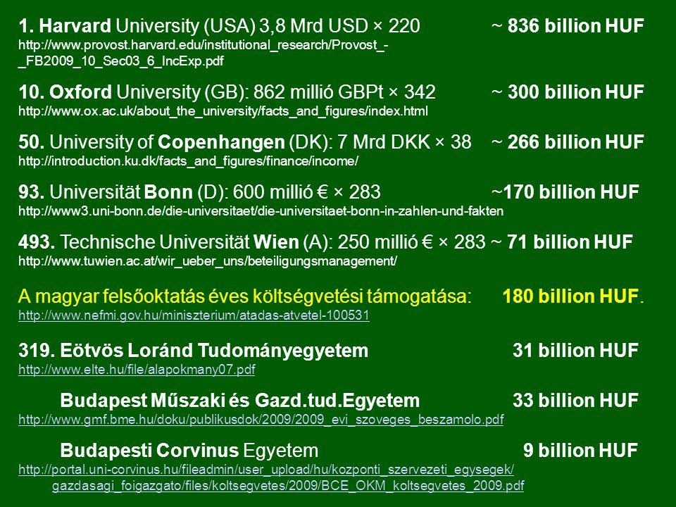 1. Harvard University (USA) 3,8 Mrd USD × 220 ~ 836 billion HUF http://www.provost.harvard.edu/institutional_research/Provost_- _FB2009_10_Sec03_6_Inc