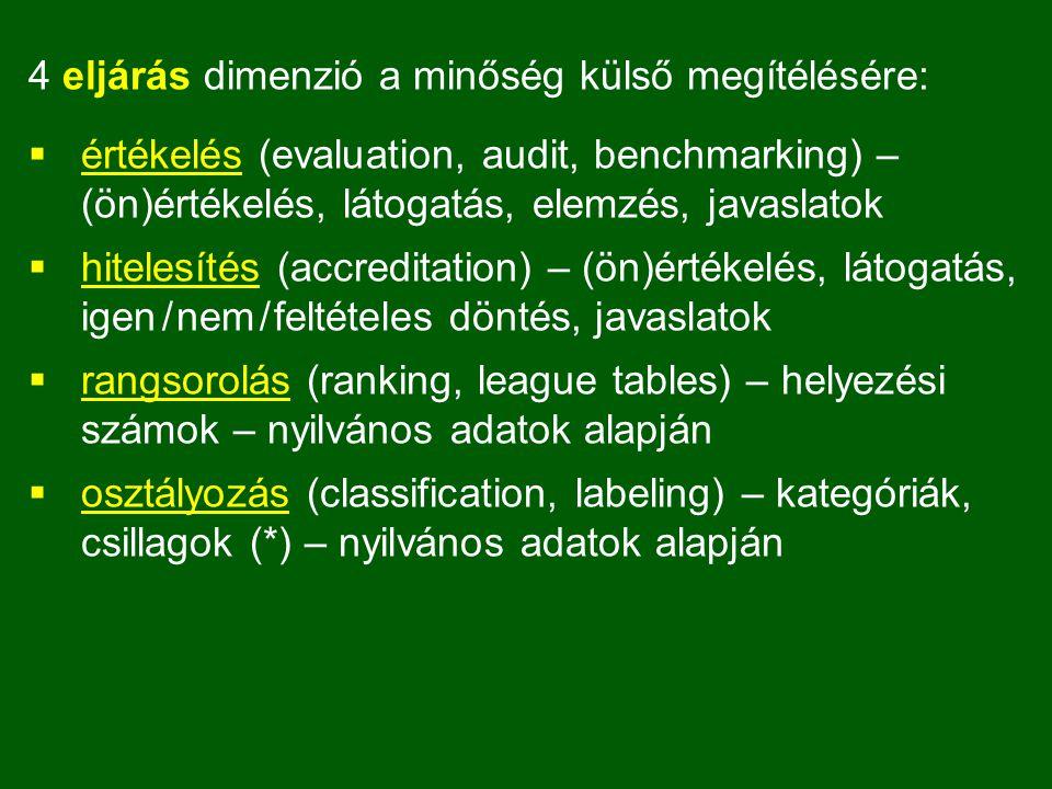 4 eljárás dimenzió a minőség külső megítélésére:  értékelés (evaluation, audit, benchmarking) – (ön)értékelés, látogatás, elemzés, javaslatok  hitelesítés (accreditation) – (ön)értékelés, látogatás, igen / nem / feltételes döntés, javaslatok  rangsorolás (ranking, league tables) – helyezési számok – nyilvános adatok alapján  osztályozás (classification, labeling) – kategóriák, csillagok (*) – nyilvános adatok alapján