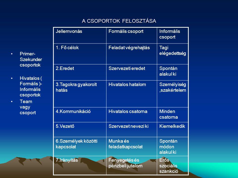 A CSOPORTOK FELOSZTÁSA Primer- Szekunder csoportok Hivatalos ( Formális )- Informális csoportok Team vagy csoport JellemvonásFormális csoportInformáli