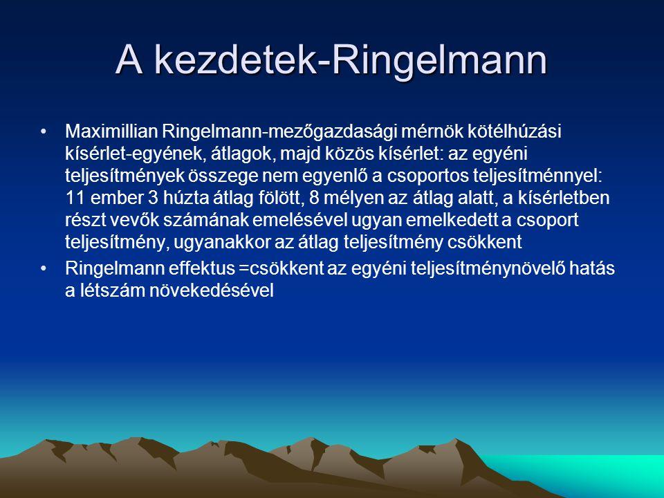 A kezdetek-Ringelmann Maximillian Ringelmann-mezőgazdasági mérnök kötélhúzási kísérlet-egyének, átlagok, majd közös kísérlet: az egyéni teljesítmények