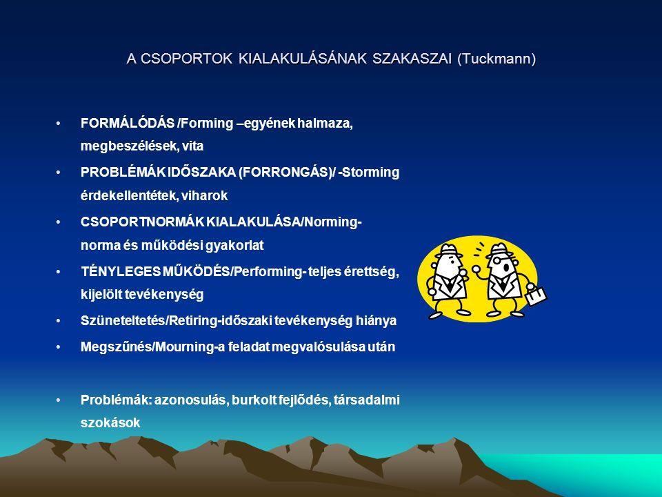 A CSOPORTOK KIALAKULÁSÁNAK SZAKASZAI (Tuckmann) FORMÁLÓDÁS /Forming –egyének halmaza, megbeszélések, vita PROBLÉMÁK IDŐSZAKA (FORRONGÁS)/ -Storming ér
