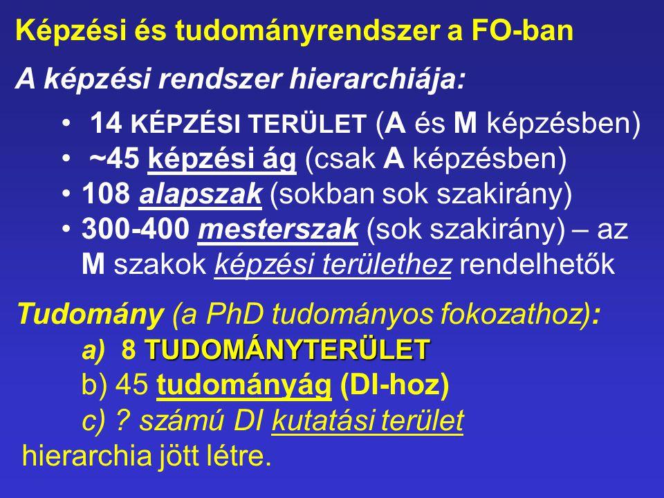 Képzési és tudományrendszer a FO-ban A képzési rendszer hierarchiája: 14 KÉPZÉSI TERÜLET (A és M képzésben) ~45 képzési ág (csak A képzésben) 108 alapszak (sokban sok szakirány) 300-400 mesterszak (sok szakirány) – az M szakok képzési területhez rendelhetők Tudomány (a PhD tudományos fokozathoz): TUDOMÁNYTERÜLET a) 8 TUDOMÁNYTERÜLET b) 45 tudományág (DI-hoz) c) .