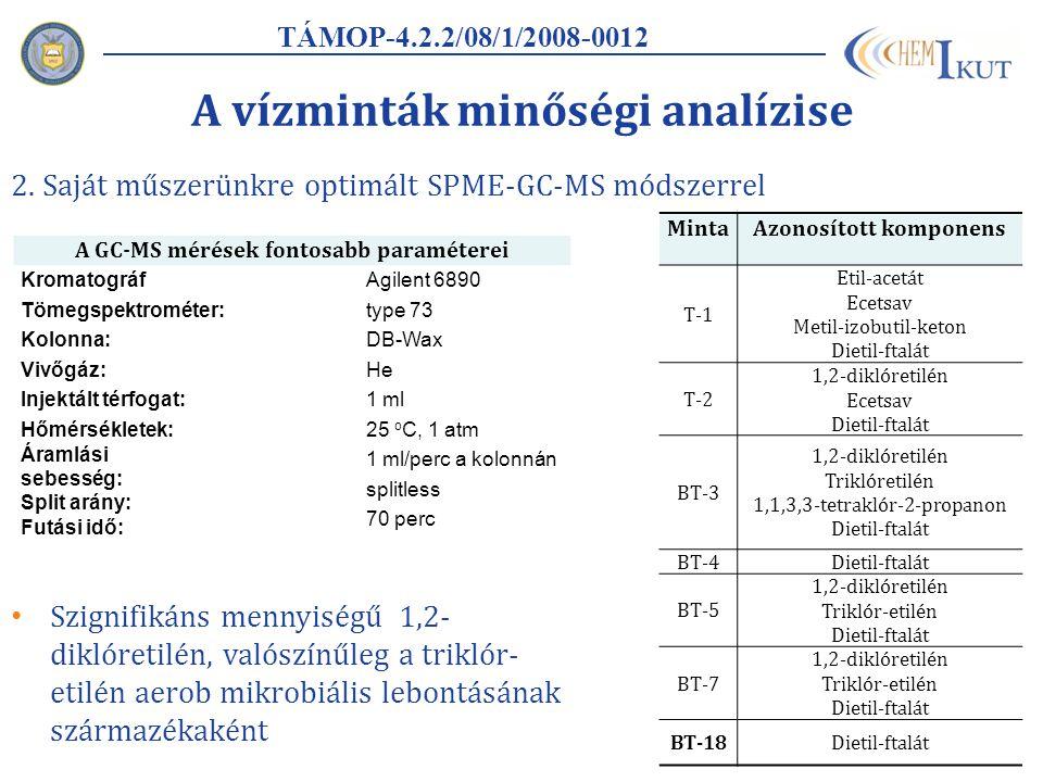 A vízminták minőségi analízise 2.