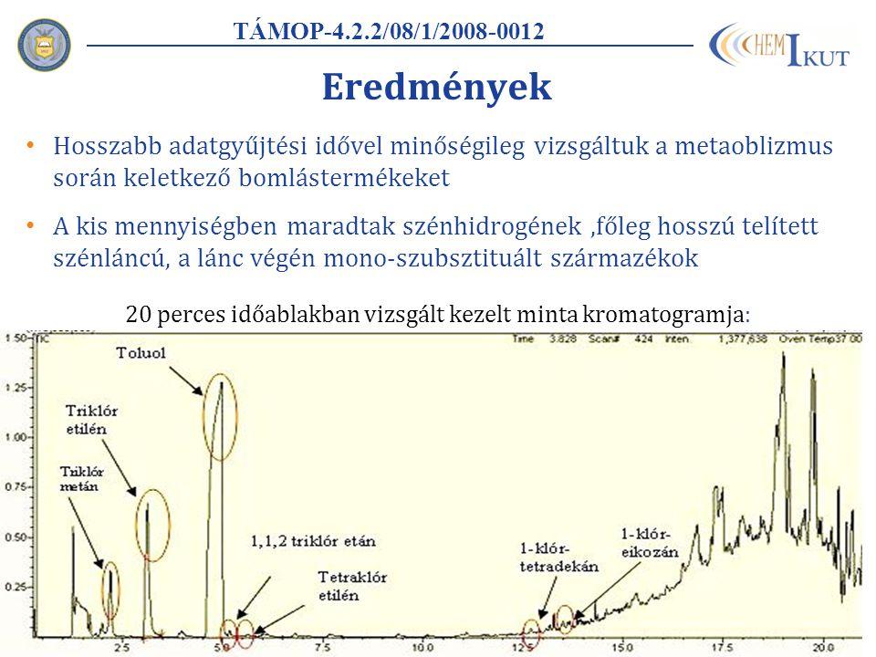 Eredmények Hosszabb adatgyűjtési idővel minőségileg vizsgáltuk a metaoblizmus során keletkező bomlástermékeket A kis mennyiségben maradtak szénhidrogének,főleg hosszú telített szénláncú, a lánc végén mono-szubsztituált származékok TÁMOP-4.2.2/08/1/2008-0012 20 perces időablakban vizsgált kezelt minta kromatogramja: