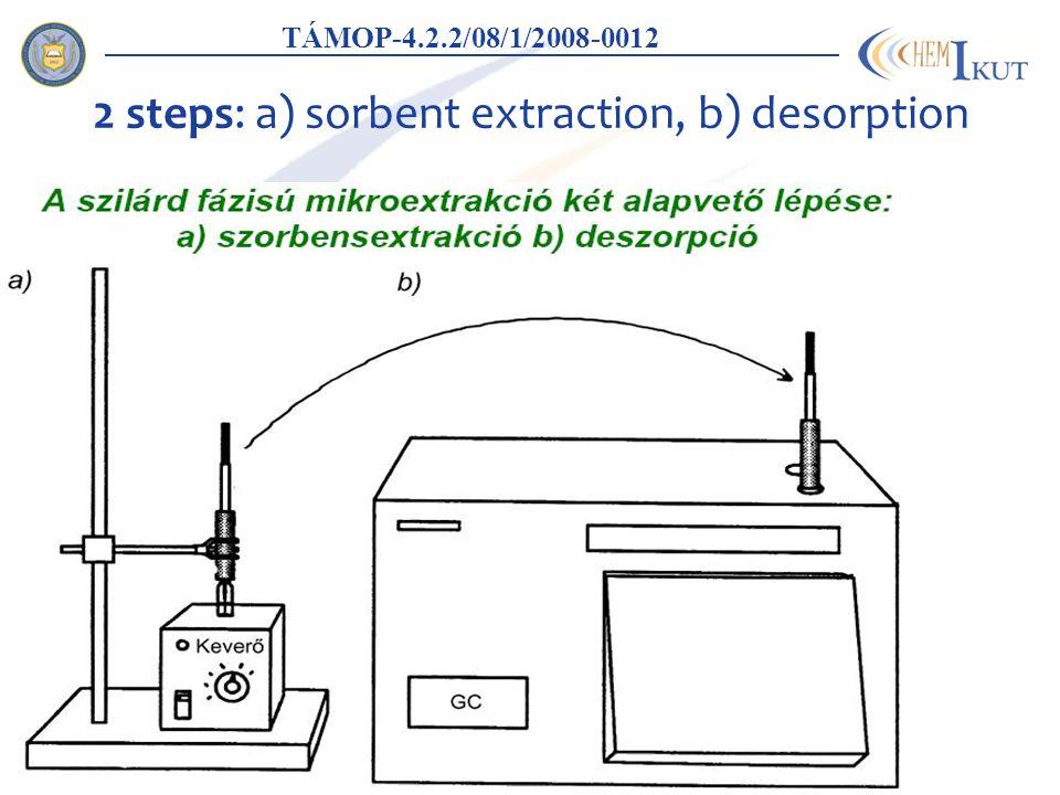 2 steps: a) sorbent extraction, b) desorption Szöveg Felsorolás TÁMOP-4.2.2/08/1/2008-0012