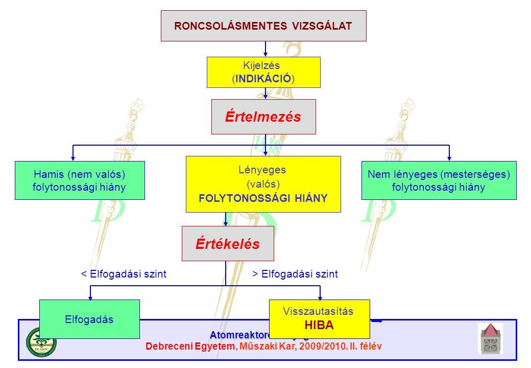 Atomreaktorok anyagai Debreceni Egyetem, Műszaki Kar, 2009/2010. II. félév RONCSOLÁSMENTES VIZSGÁLAT Kijelzés (INDIKÁCIÓ) Értelmezés Hamis (nem valós)