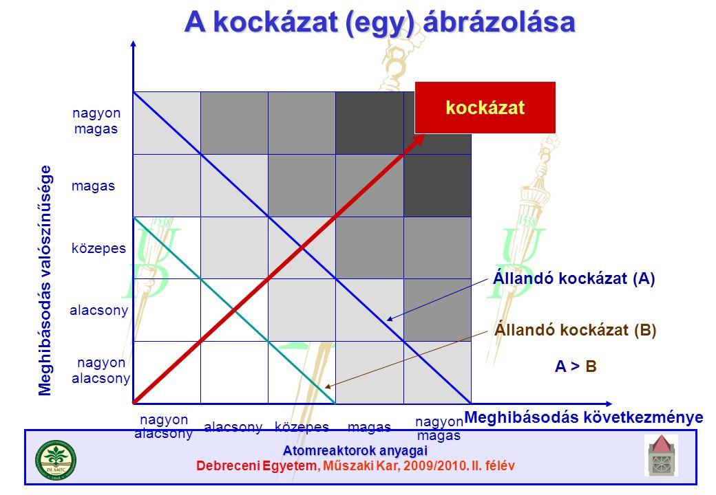 Atomreaktorok anyagai Debreceni Egyetem, Műszaki Kar, 2009/2010. II. félév nagyon magas közepes alacsony nagyon alacsony nagyon alacsony közepesmagas