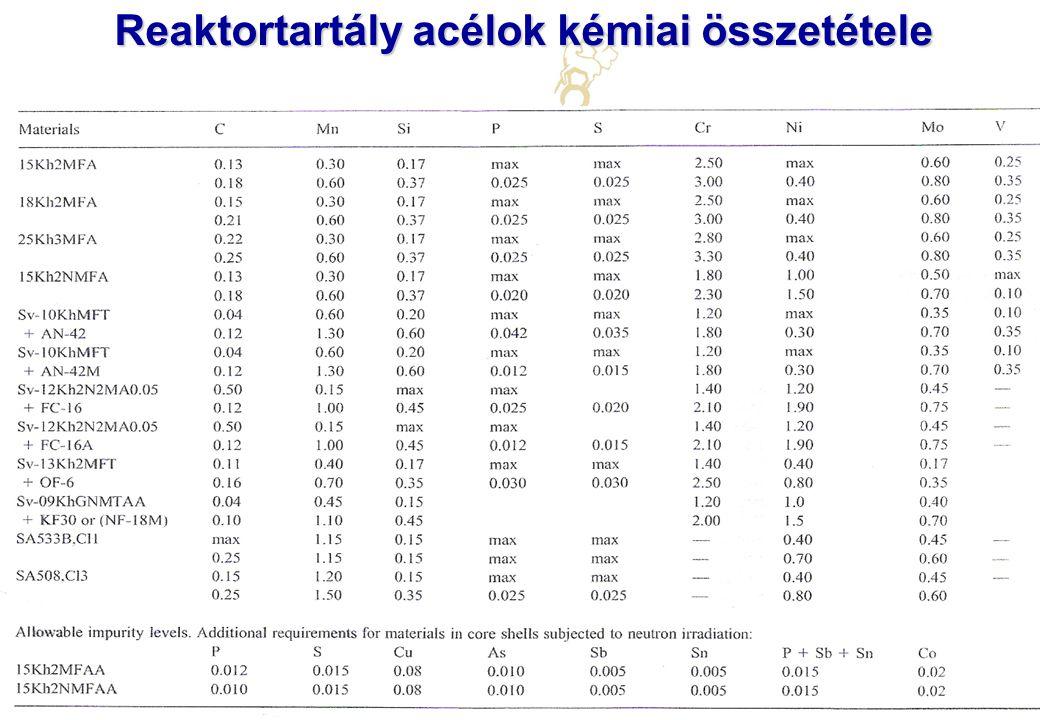 Atomreaktorok anyagai Debreceni Egyetem, Műszaki Kar, 2009/2010. II. félév Reaktortartály acélok kémiai összetétele