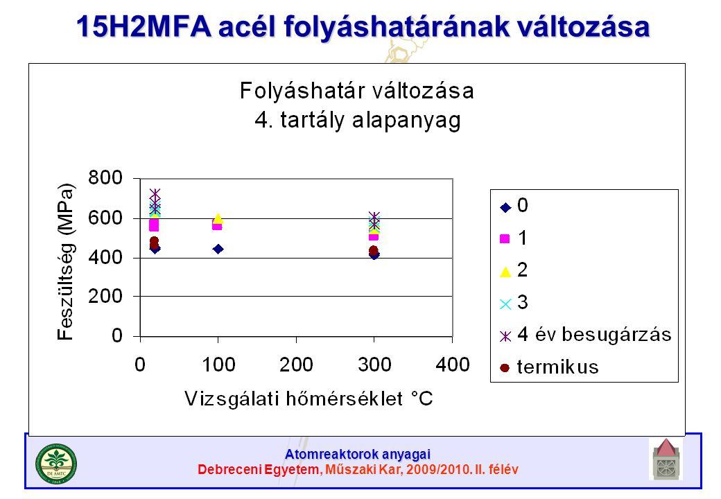 Atomreaktorok anyagai Debreceni Egyetem, Műszaki Kar, 2009/2010. II. félév 15H2MFA acél folyáshatárának változása