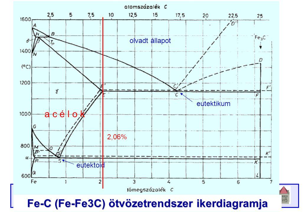 Atomreaktorok anyagai Debreceni Egyetem, Műszaki Kar, 2009/2010. II. félév Fe-C (Fe-Fe3C) ötvözetrendszer ikerdiagramja olvadt állapot eutektikum eute
