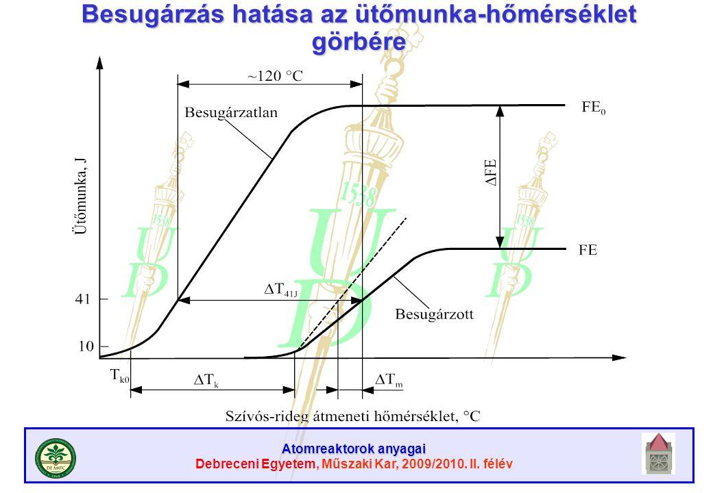 Atomreaktorok anyagai Debreceni Egyetem, Műszaki Kar, 2009/2010. II. félév Besugárzás hatása az ütőmunka-hőmérséklet görbére