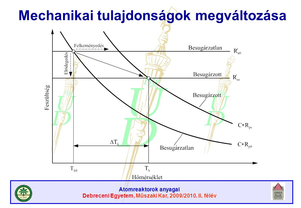 Atomreaktorok anyagai Debreceni Egyetem, Műszaki Kar, 2009/2010. II. félév Mechanikai tulajdonságok megváltozása