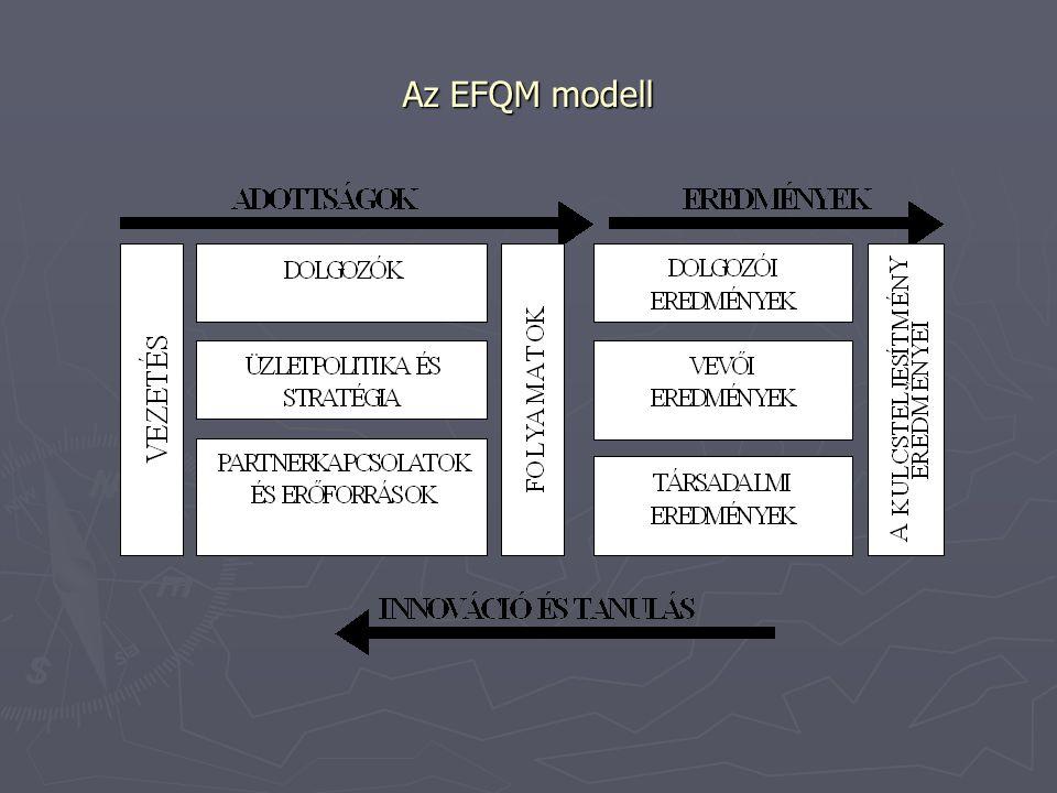 Az EFQM önértékelési módszerei Módszer A tények pontossága A modell tudományossága Igény a betanításra Anyagi ráfordítás KérdőívAlacsonyNemNem Alacsony- közepes MátrixAlacsonyNemNem Munkaérte kezlet KözepesIgen Megkönnyíti a munkát Közepes Formális Közepesen magas IgenIgen Közepes- magas MinősítésMagasIgenIgenMagas