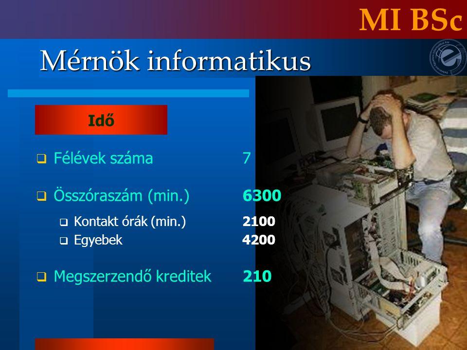 Idő Mérnök informatikus MI BSc  Félévek száma7  Összóraszám (min.)6300  Kontakt órák (min.)2100  Egyebek4200  Megszerzendő kreditek210