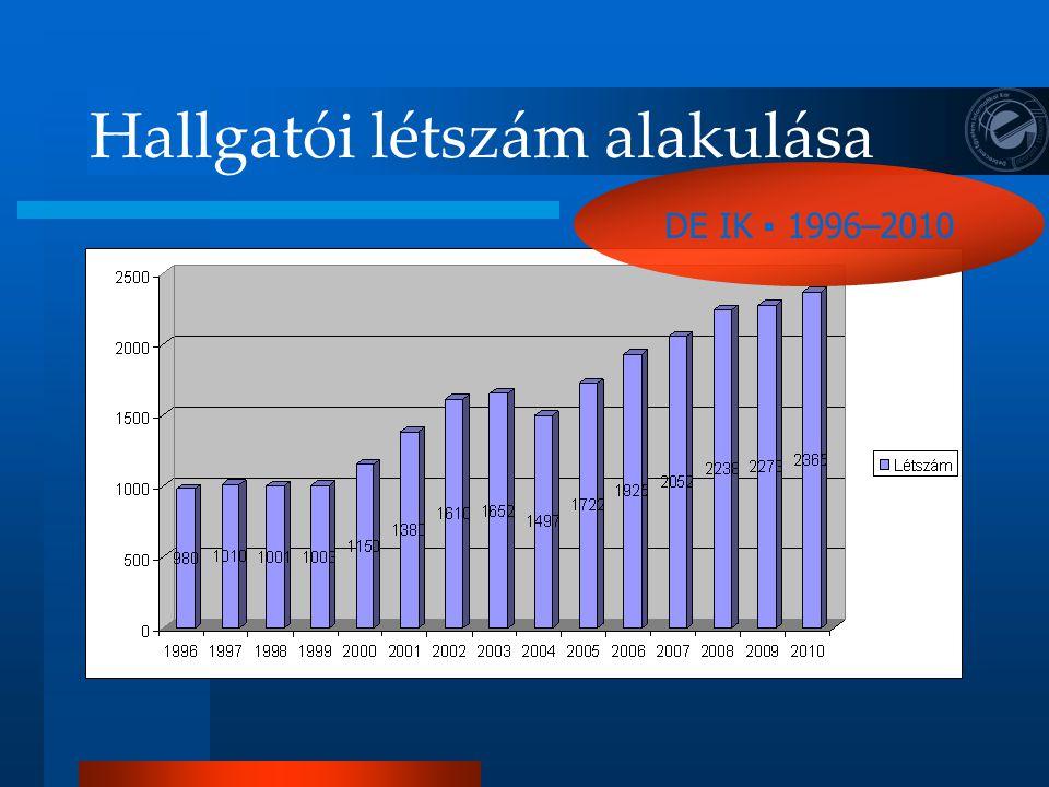 Hallgatói létszám alakulása DE IK ▪ 1996–2010