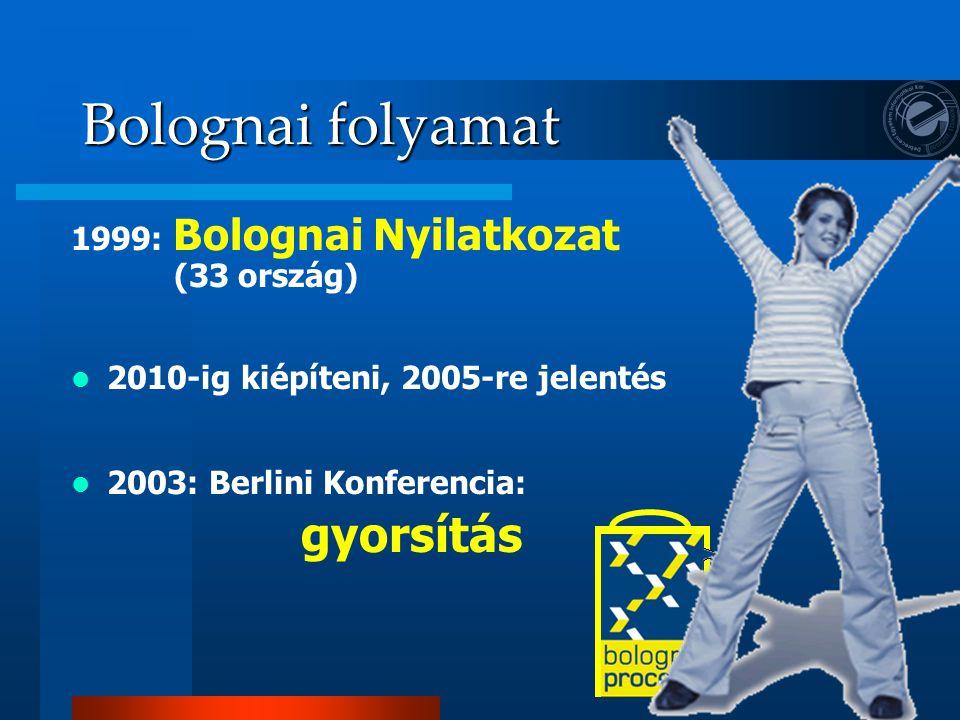 Bolognai folyamat 2003: Berlini Konferencia – gyorsítás –Könnyen összehasonlítható végzettségek rendszere –Kétszintű képzés –Egységes kreditrendszer –Oklevél melléklet rendszer –Mobilitás támogatása –Minőségbiztosítás –Az oktatás és a gazdaság kapcsolatának szorosabbra fűzése –Az élethosszig tartó tanulás elterjedésének segítése –A térség vonzerejének és versenyképességének növelése