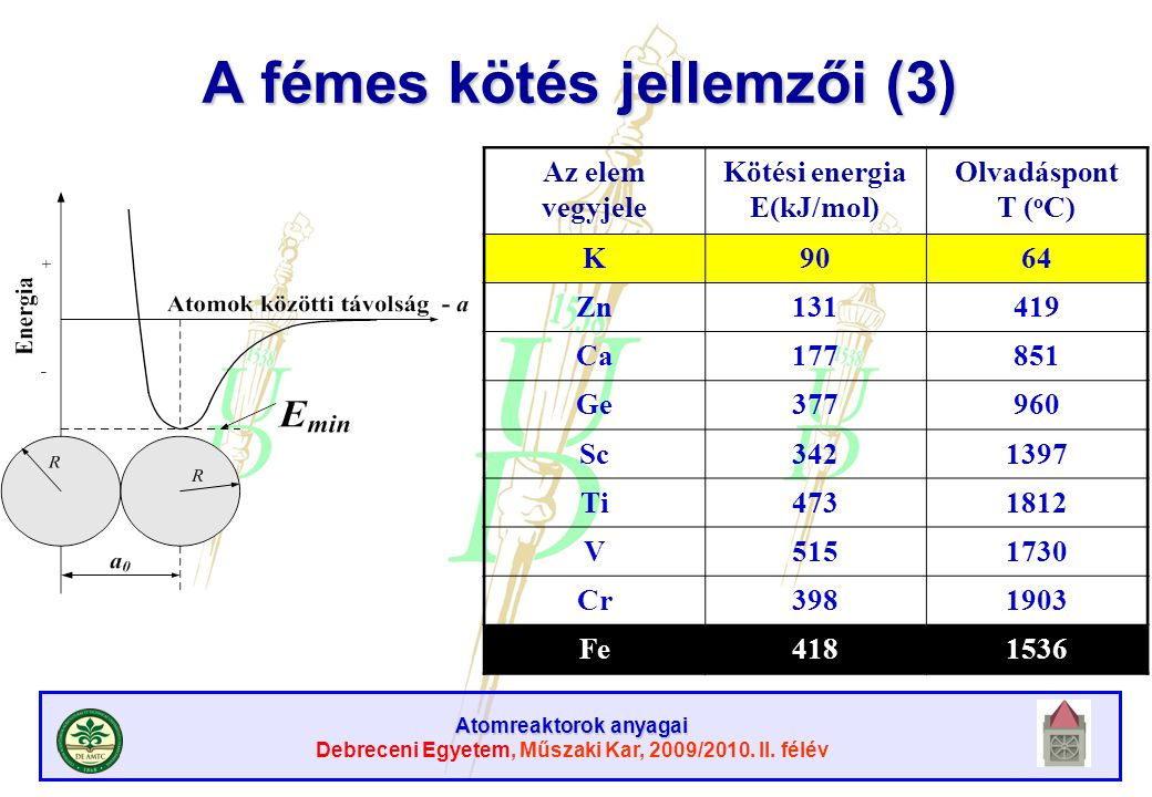 Atomreaktorok anyagai Debreceni Egyetem, Műszaki Kar, 2009/2010. II. félév A fémes kötés jellemzői (3) Az elem vegyjele Kötési energia E(kJ/mol) Olvad