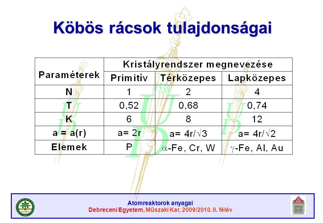 Atomreaktorok anyagai Debreceni Egyetem, Műszaki Kar, 2009/2010. II. félév Köbös rácsok tulajdonságai