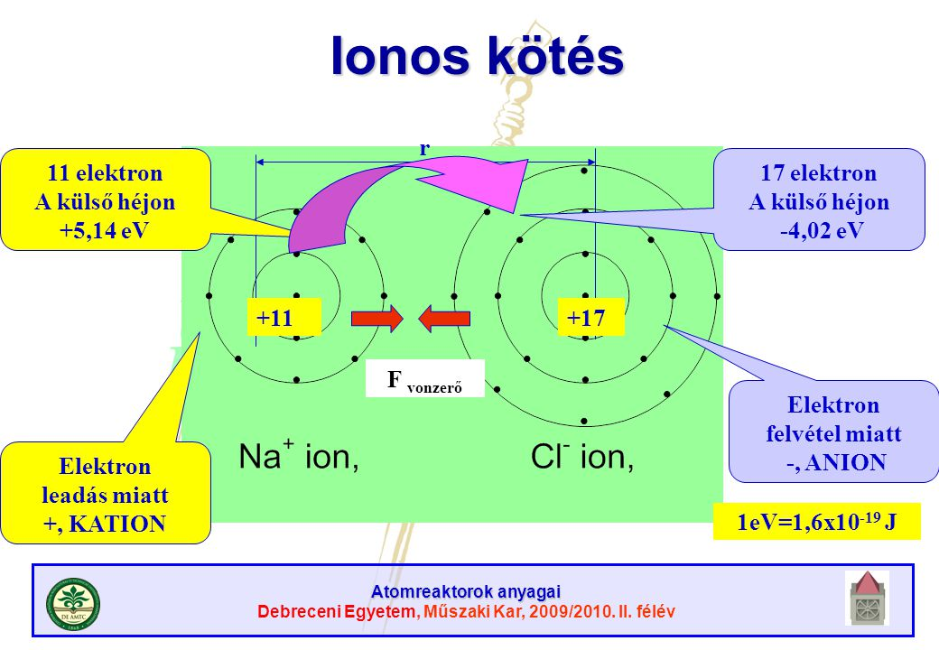Atomreaktorok anyagai Debreceni Egyetem, Műszaki Kar, 2009/2010. II. félév Ionos kötés r +11+17 11 elektron A külső héjon +5,14 eV 1eV=1,6x10 -19 J 17