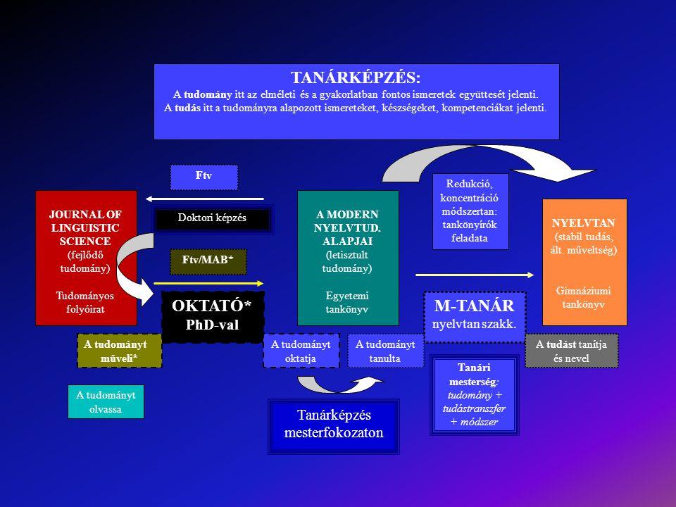 JOURNAL OF LINGUISTIC SCIENCE (fejlődő tudomány) Tudományos folyóirat A MODERN NYELVTUD. ALAPJAI (letisztult tudomány) Egyetemi tankönyv NYELVTAN (sta