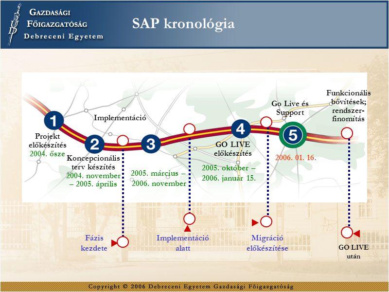 SAP kronológia Implementáció Go Live és Support Funkcionális bővítések; rendszer- finomítás Projekt előkészítés 2004. ősze Koncepcionális terv készíté