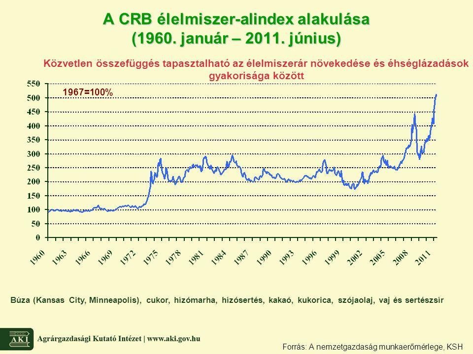 A CRB élelmiszer-alindex alakulása (1960. január – 2011. június) Forrás: A nemzetgazdaság munkaerőmérlege, KSH Búza (Kansas City, Minneapolis), cukor,