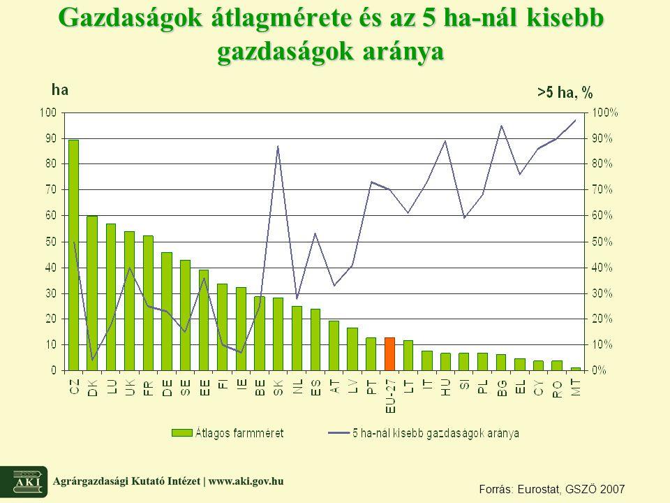 Gazdaságok átlagmérete és az 5 ha-nál kisebb gazdaságok aránya Forrás: Eurostat, GSZÖ 2007
