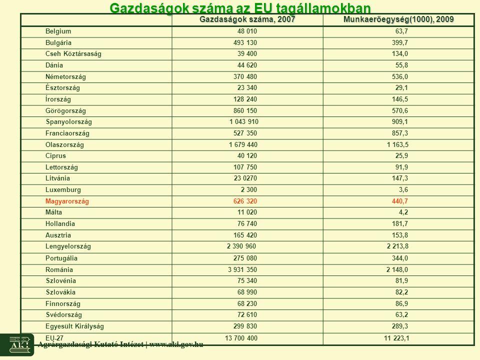 Gazdaságok száma az EU tagállamokban Gazdaságok száma, 2007 Munkaerőegység(1000), 2009 Belgium48 01063,7 Bulgária493 130399,7 Cseh Köztársaság39 40013