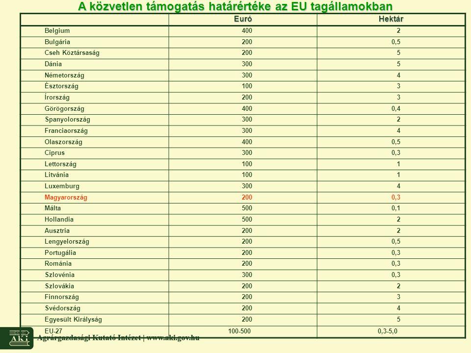 A közvetlen támogatás határértéke az EU tagállamokban EuróHektár Belgium4002 Bulgária2000,5 Cseh Köztársaság2005 Dánia3005 Németország3004 Észtország1