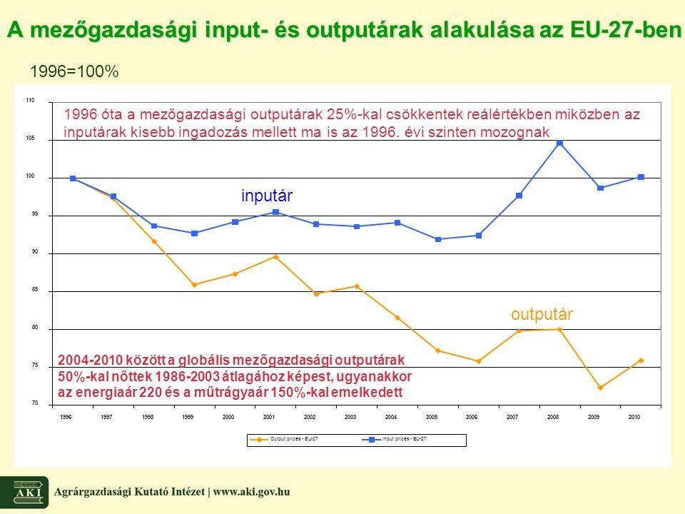 A mezőgazdasági input- és outputárak alakulása az EU-27-ben 1996=100% inputár outputár 1996 óta a mezőgazdasági outputárak 25%-kal csökkentek reálérté