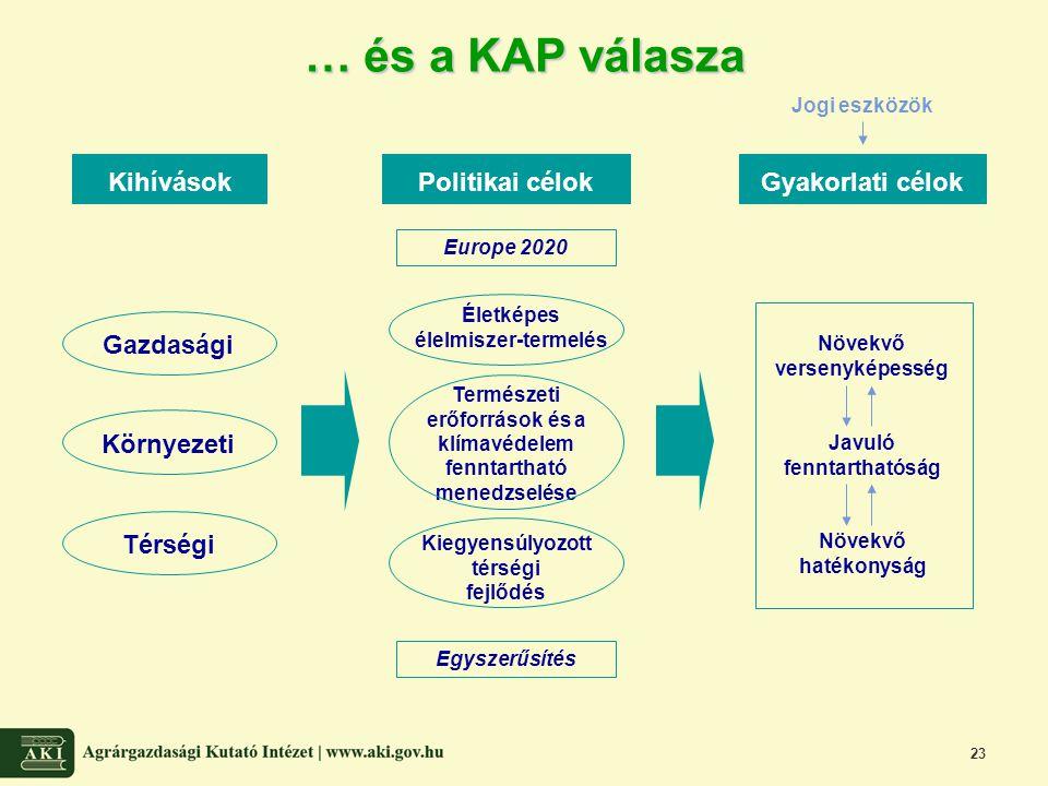 23 … és a KAP válasza Kihívások Környezeti Europe 2020 Politikai célok Természeti erőforrások és a klímavédelem fenntartható menedzselése Egyszerűsíté