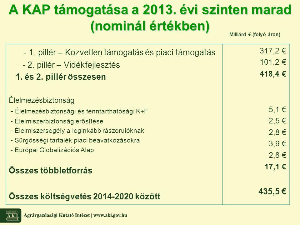 A KAP támogatása a 2013. évi szinten marad (nominál értékben) - 1. pillér – Közvetlen támogatás és piaci támogatás - 2. pillér – Vidékfejlesztés 1. és