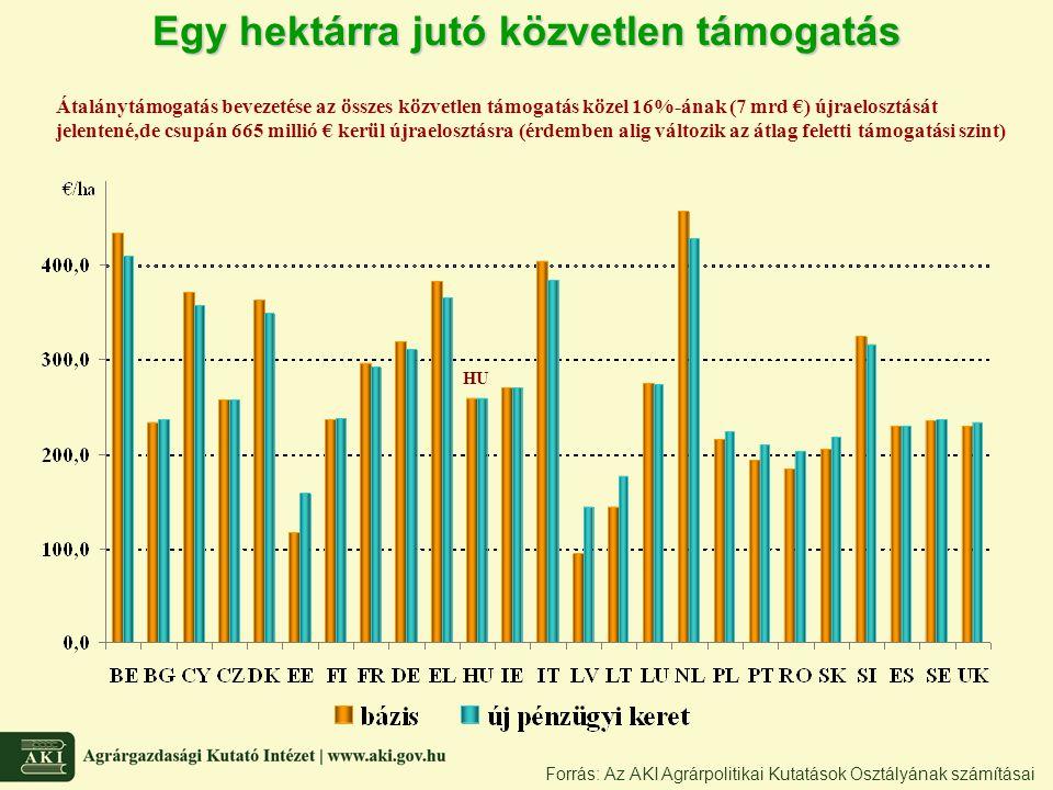 Egy hektárra jutó közvetlen támogatás Forrás: Az AKI Agrárpolitikai Kutatások Osztályának számításai HU Átalánytámogatás bevezetése az összes közvetle