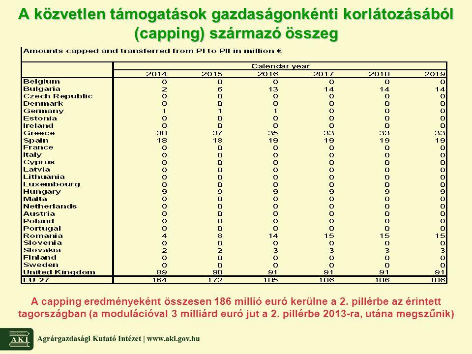 A közvetlen támogatások gazdaságonkénti korlátozásából (capping) származó összeg A capping eredményeként összesen 186 millió euró kerülne a 2. pillérb