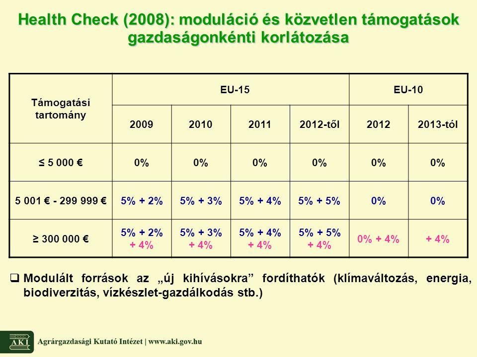 Health Check (2008): moduláció és közvetlen támogatások gazdaságonkénti korlátozása Támogatási tartomány EU-15EU-10 2009201020112012-től20122013-tól ≤