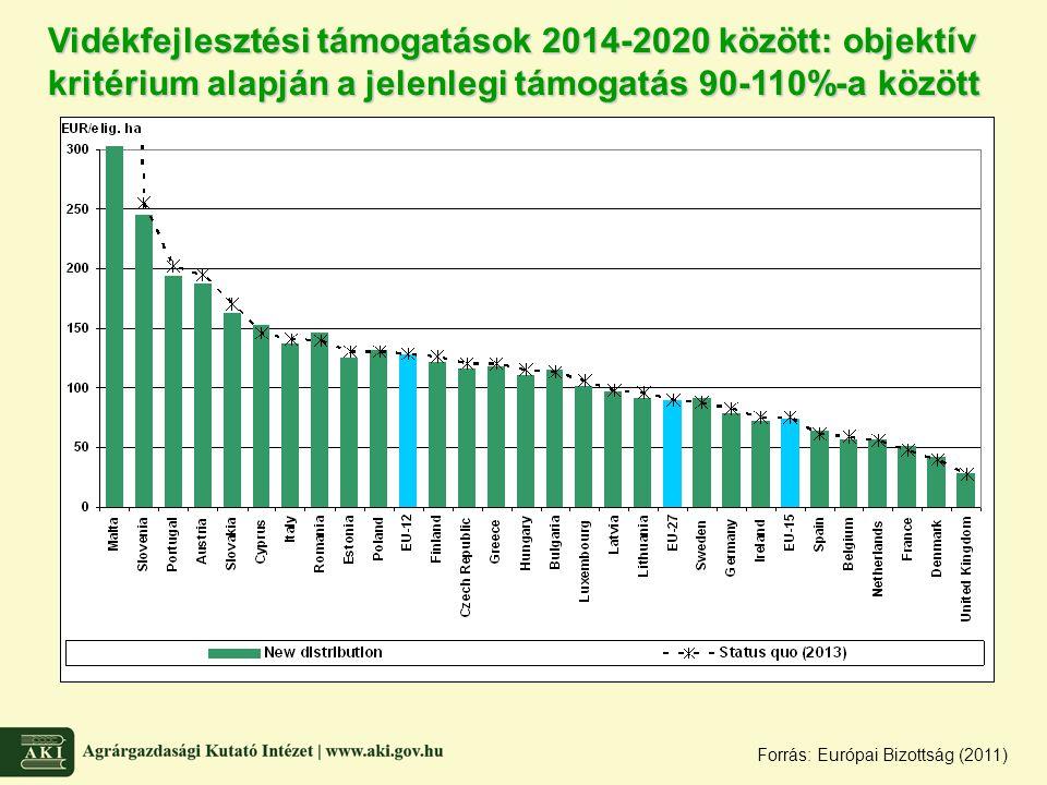 Vidékfejlesztési támogatások 2014-2020 között: objektív kritérium alapján a jelenlegi támogatás 90-110%-a között Forrás: Európai Bizottság (2011)