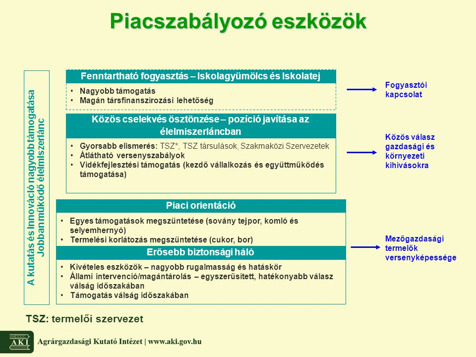 Piacszabályozó eszközök A kutatás és innováció nagyobb támogatása Jobban működő élelmiszerlánc Erősebb biztonsági háló Kivételes eszközök – nagyobb ru