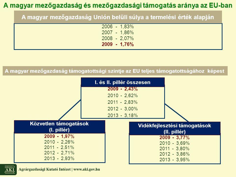 2006 - 1,83% 2007 - 1,86% 2008 - 2,07% 2009 - 1,76% 2009 - 1,97% 2010 - 2,26% 2011 - 2,51% 2012 - 2,71% 2013 - 2,93% 2009 - 3,77% 2010 - 3,69% 2011 -