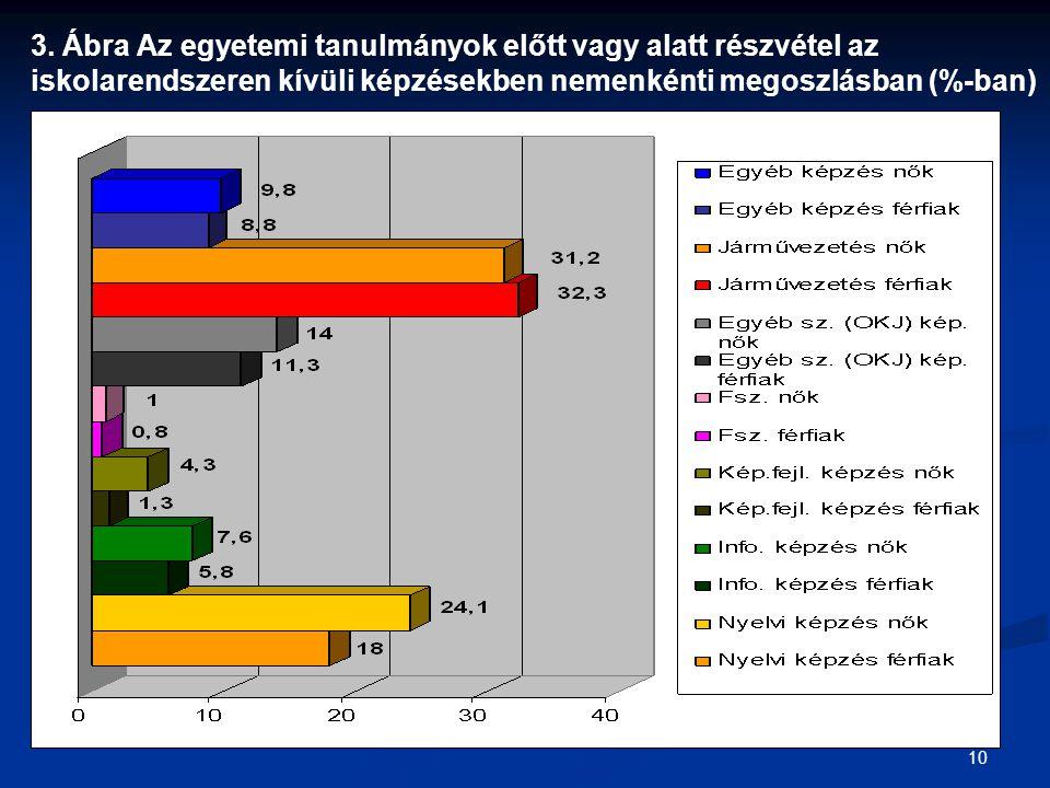 10 3. Ábra Az egyetemi tanulmányok előtt vagy alatt részvétel az iskolarendszeren kívüli képzésekben nemenkénti megoszlásban (%-ban)