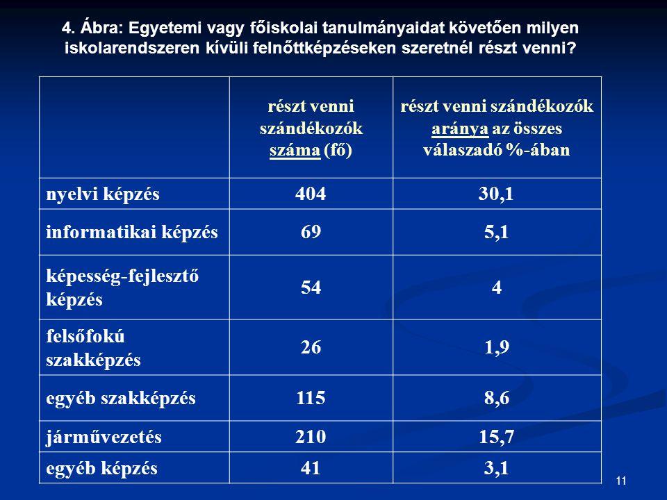 11 részt venni szándékozók száma (fő) részt venni szándékozók aránya az összes válaszadó %-ában nyelvi képzés40430,1 informatikai képzés695,1 képesség-fejlesztő képzés 544 felsőfokú szakképzés 261,9 egyéb szakképzés1158,6 járművezetés 21015,7 egyéb képzés 413,1 4.
