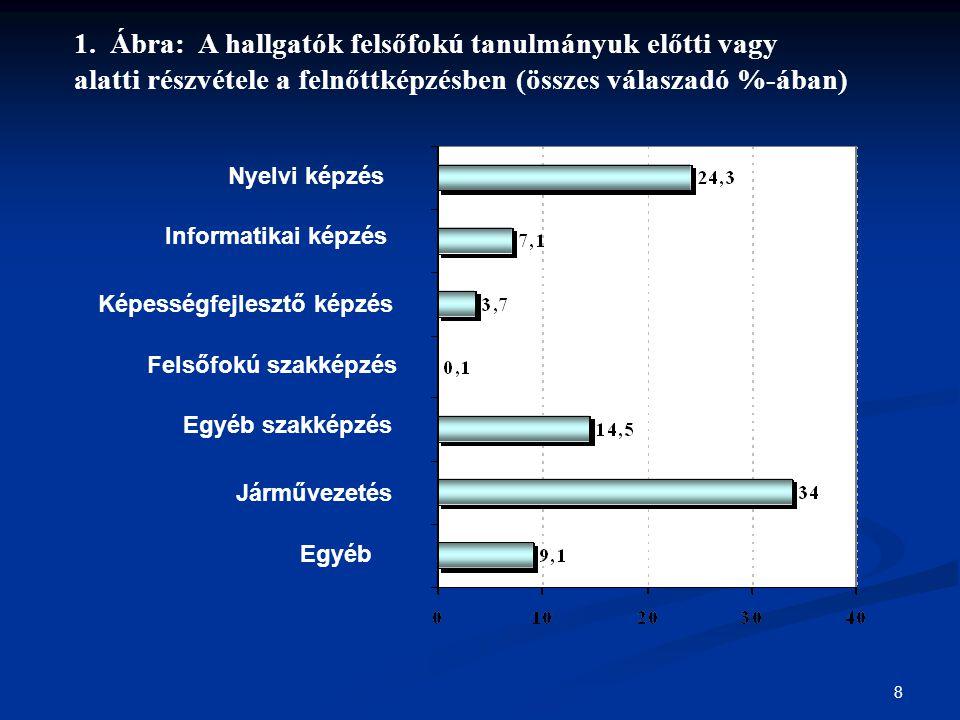8 1.Ábra: A hallgatók felsőfokú tanulmányuk előtti vagy alatti részvétele a felnőttképzésben (összes válaszadó %-ában) Nyelvi képzés Informatikai képz