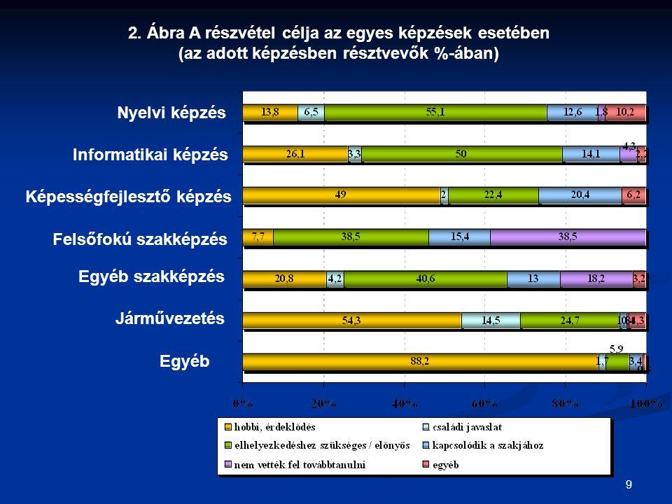 9 2. Ábra A részvétel célja az egyes képzések esetében (az adott képzésben résztvevők %-ában) Nyelvi képzés Informatikai képzés Képességfejlesztő képz