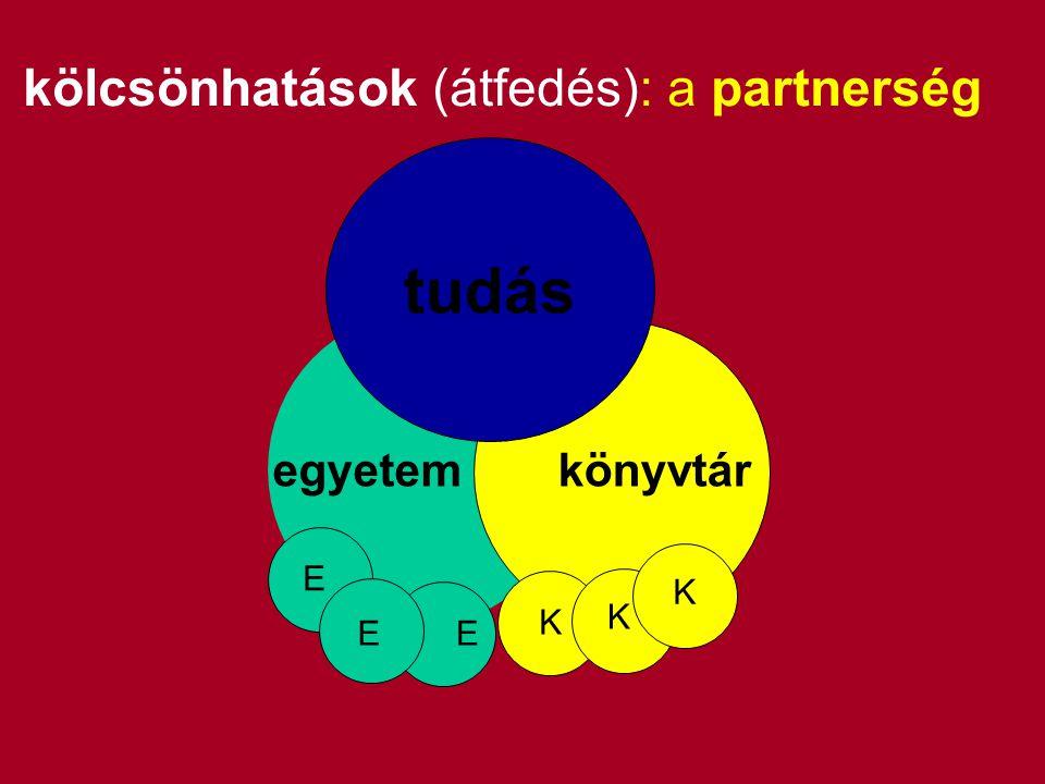 kölcsönhatások (átfedés): a partnerség tudás egyetemkönyvtár E EE K K K tudás