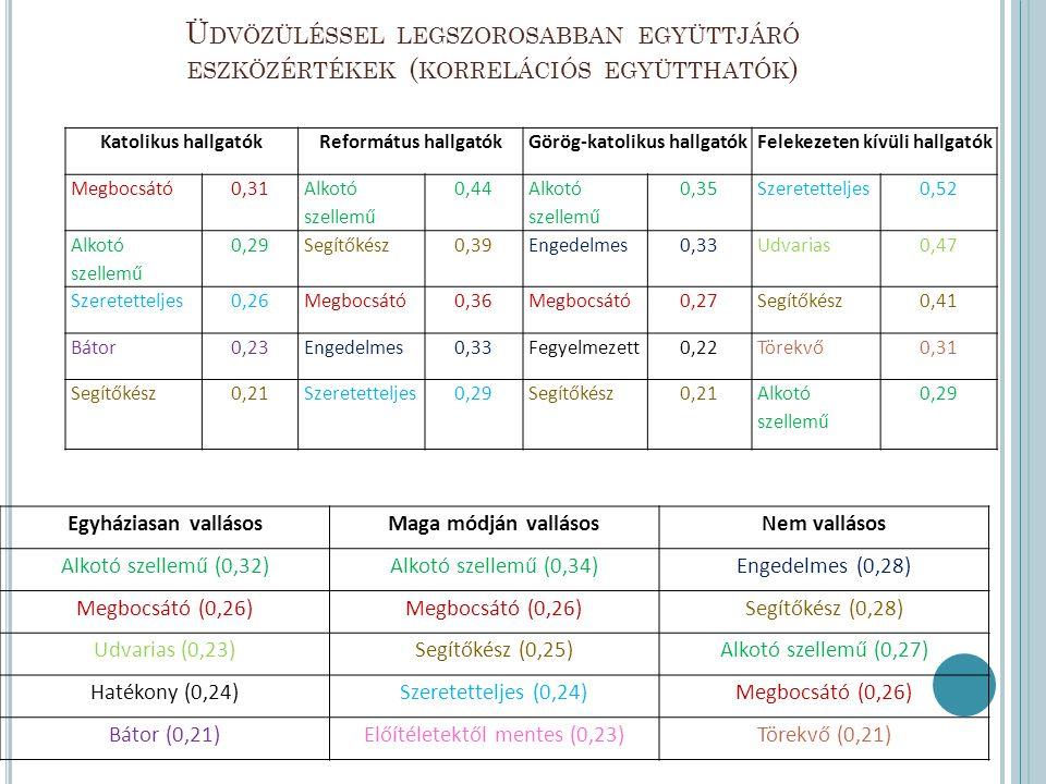 Magas vallásos közösségi aktivitás Közepes vallásos közösségi aktivitás Alacsony vallásos közösségi aktivitás Segítőkész (0,39) Alkotó szellemű (0,34)Alkotó szellemű (0,31) Szeretetteljes (0,37)Szavahihető (0,32)Megbocsátó (0,29) Megbocsátó (0,36)Megbocsátó (0,28)Engedelmes (0,28) Előítéletektől mentes (0,3)Engedelmes (0,27) Segítőkész (0,27) Bátor gerinces (0,27)Szeretetteljes (0,27)Előítéletektől mentes (0,27)