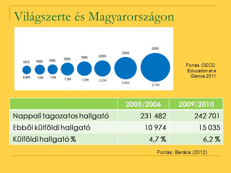 Világszerte és Magyarországon Forrás: OECD, Education at a Glance 2011 Forrás: Berács (2012)