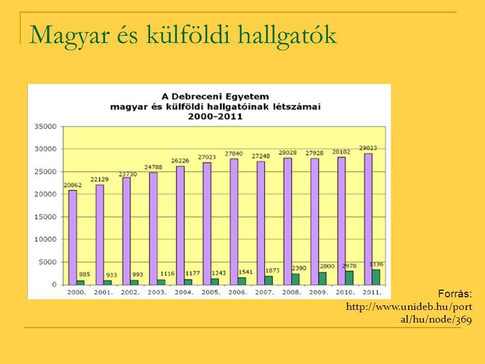 Magyar és külföldi hallgatók Forrás: http://www.unideb.hu/port al/hu/node/369