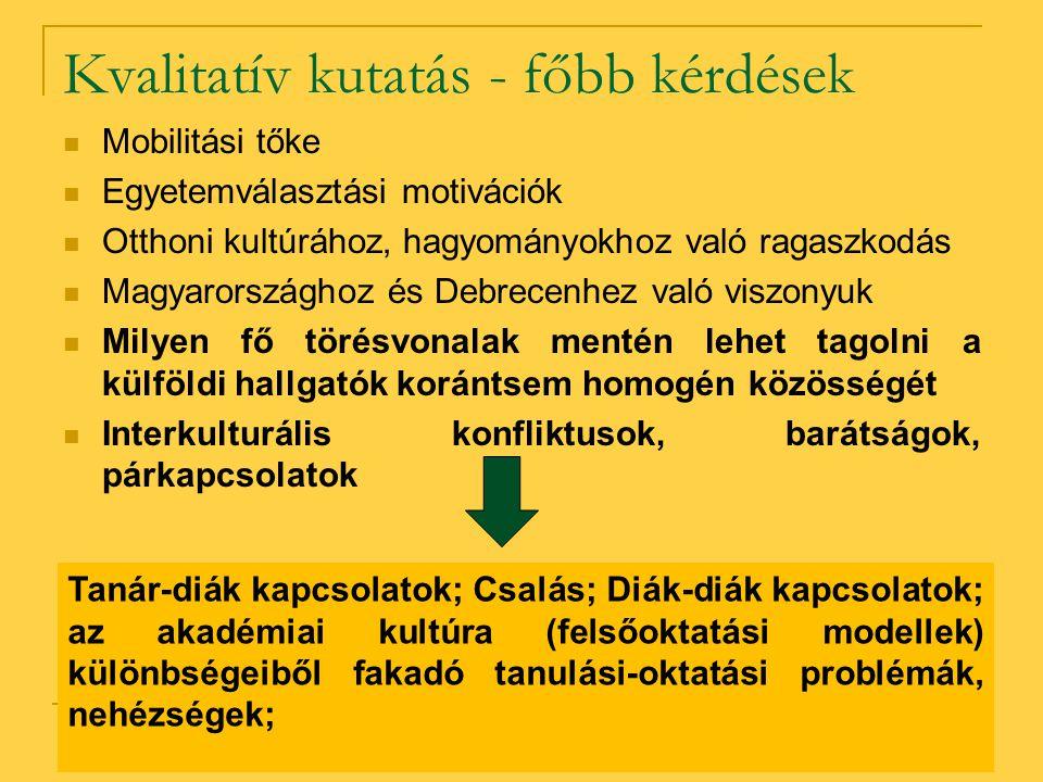 Kvalitatív kutatás - főbb kérdések Mobilitási tőke Egyetemválasztási motivációk Otthoni kultúrához, hagyományokhoz való ragaszkodás Magyarországhoz és Debrecenhez való viszonyuk Milyen fő törésvonalak mentén lehet tagolni a külföldi hallgatók korántsem homogén közösségét Interkulturális konfliktusok, barátságok, párkapcsolatok Tanár-diák kapcsolatok; Csalás; Diák-diák kapcsolatok; az akadémiai kultúra (felsőoktatási modellek) különbségeiből fakadó tanulási-oktatási problémák, nehézségek;
