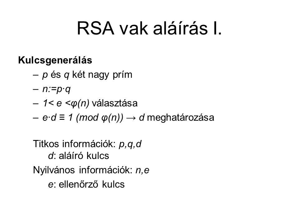 RSA vak aláírás I.