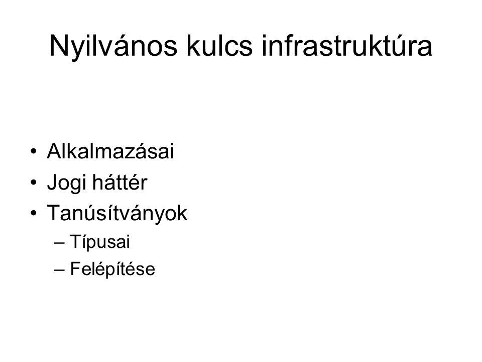 Nyilvános kulcs infrastruktúra Alkalmazásai Jogi háttér Tanúsítványok –Típusai –Felépítése