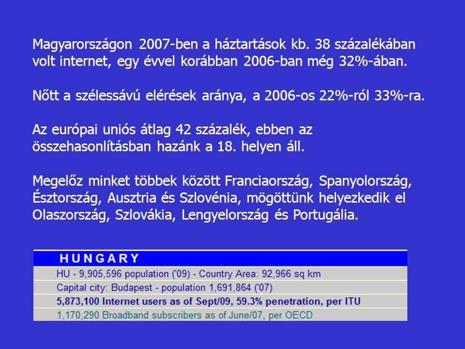 Magyarországon 2007-ben a háztartások kb. 38 százalékában volt internet, egy évvel korábban 2006-ban még 32%-ában. Nőtt a szélessávú elérések aránya,